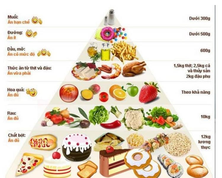 Tháp dinh dưỡng tăng cân